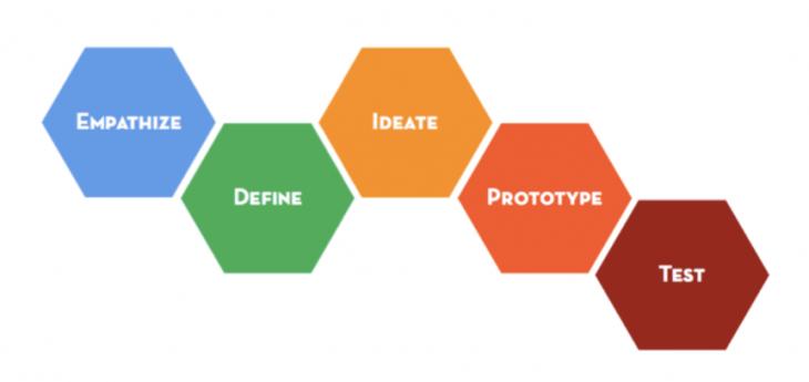 "d.school Stanford ""Design Thinking"" process"
